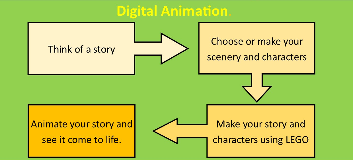 Digital Animation using iPads