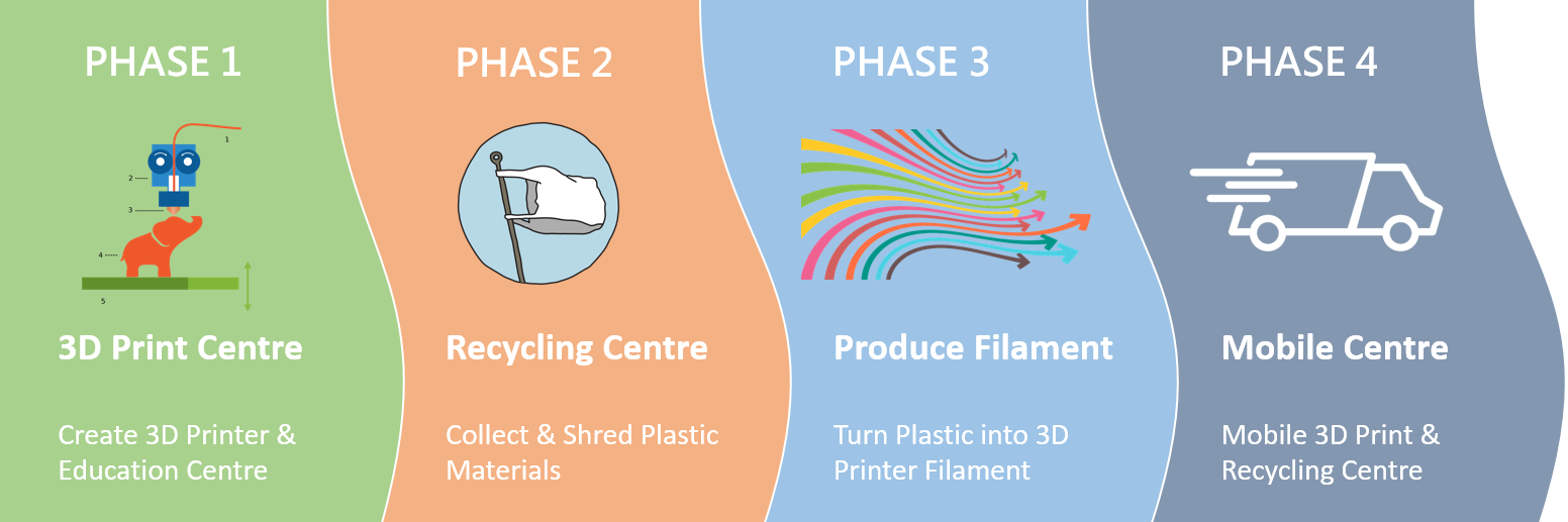 Sustainble 3D Printing Phase1-4