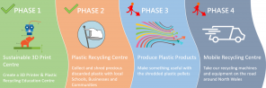 Plastic Recycling Project Phases